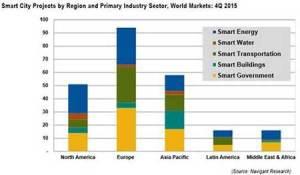 美研究机构发布2015第四季度全球智慧城市研究报告