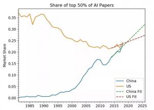 AI2:预计2030年中国AI研究或领跑全球