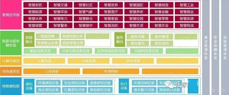 解读《2019年中国智慧城市发展研究报告》