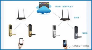 WiFi6认证计划启动 将为智能家居领域带来更多便捷